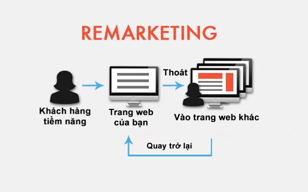 Quảng cáo Google Remarketing