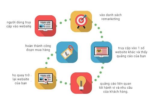 Quảng cáo bám đuổi google là gì? 2